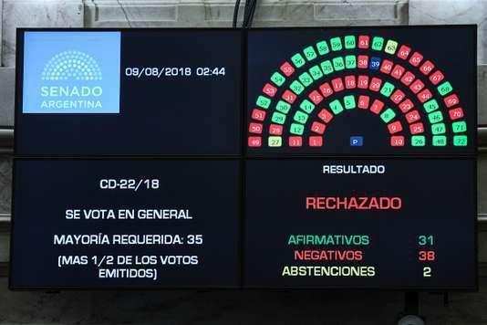 Argentine : après plus de seize heures de débats, le Sénat rejette la légalisation de l'avortement
